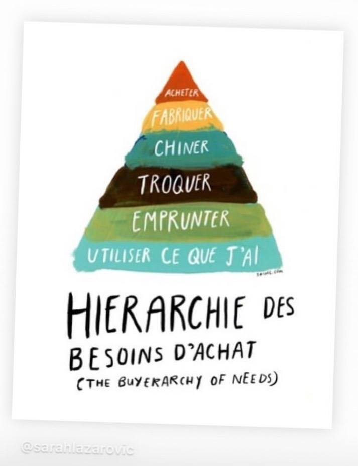 pyramide maslow besoin d'achat